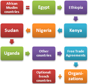 International trade business African Muslim countries